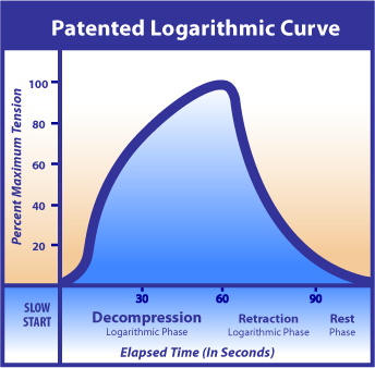 Patented Logarithmic Curve